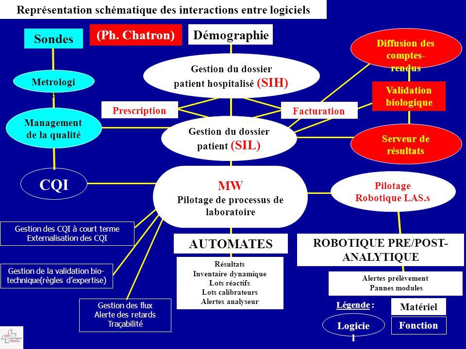 Diffusion des comptes- rendus Validation biologique Serveur de résultats Logicie l Matériel Fonction Légende : CQI Gestion des CQI à court terme Exter
