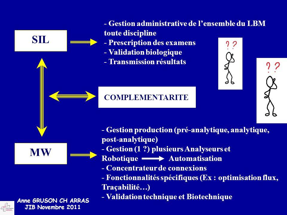 SIL MW - Gestion administrative de l'ensemble du LBM toute discipline - Prescription des examens - Validation biologique - Transmission résultats - Ge