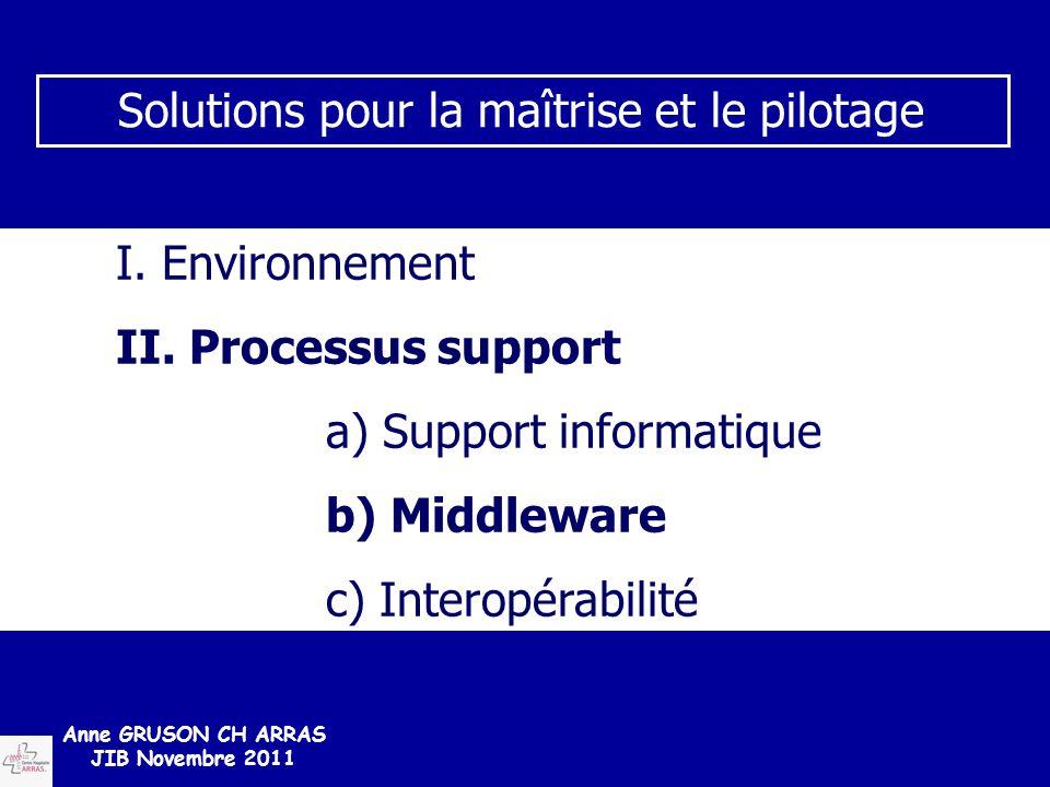 I. Environnement II. Processus support a) Support informatique b) Middleware c) Interopérabilité Solutions pour la maîtrise et le pilotage Anne GRUSON