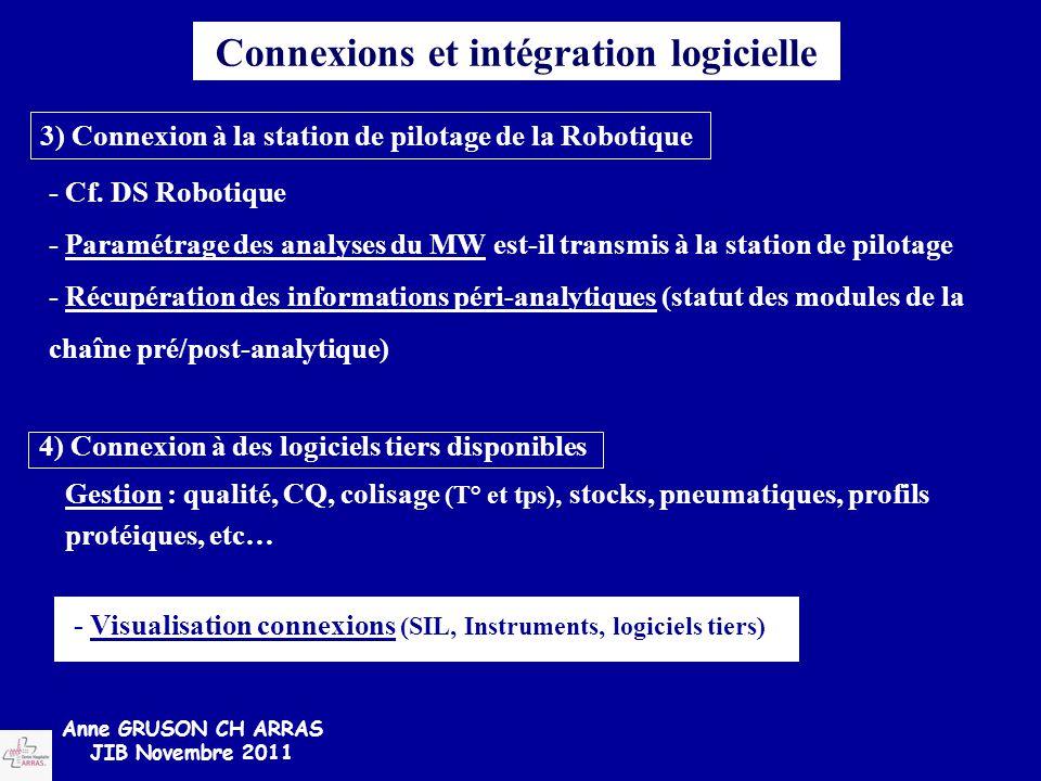 Connexions et intégration logicielle Gestion : qualité, CQ, colisage (T° et tps), stocks, pneumatiques, profils protéiques, etc… 4) Connexion à des lo