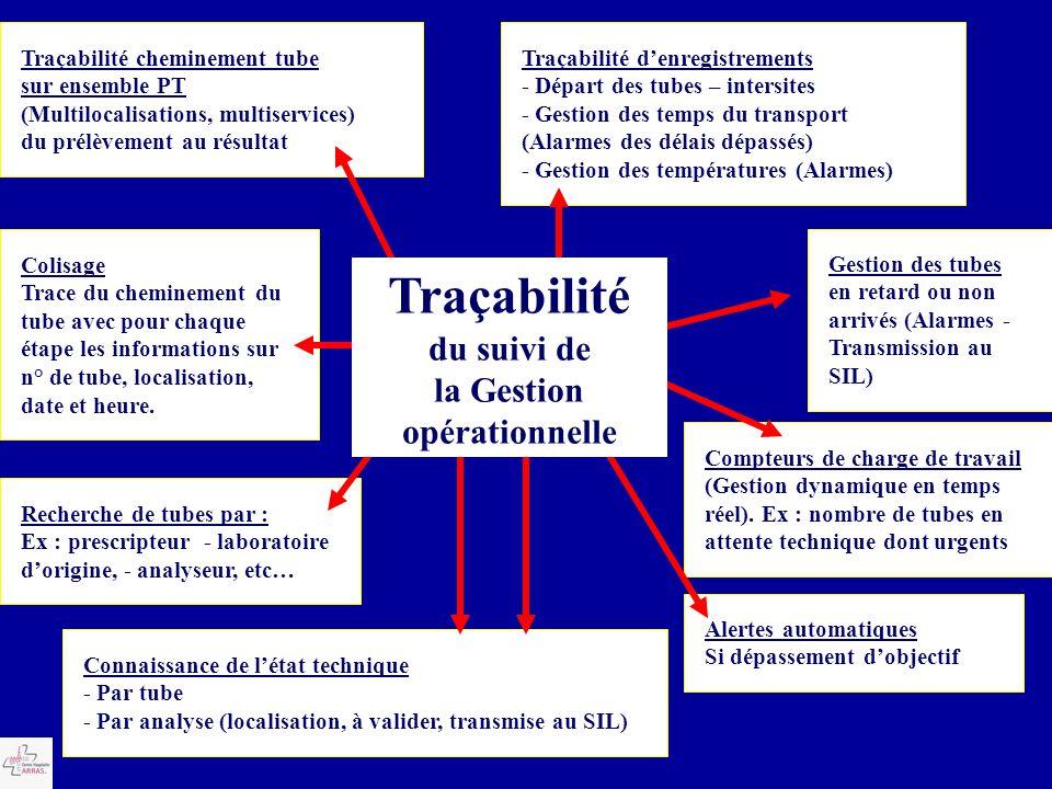 Traçabilité cheminement tube sur ensemble PT (Multilocalisations, multiservices) du prélèvement au résultat Traçabilité d'enregistrements - Départ des
