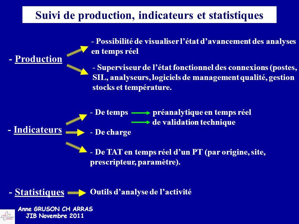 Suivi de production, indicateurs et statistiques - Production - Possibilité de visualiser l'état d'avancement des analyses en temps réel - Superviseur