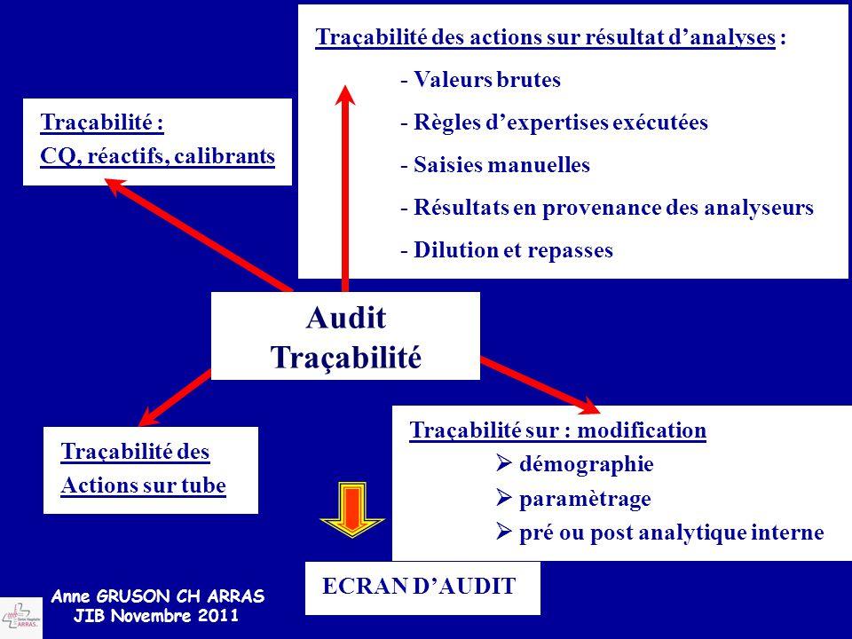 Traçabilité des actions sur résultat d'analyses : - Valeurs brutes - Règles d'expertises exécutées - Saisies manuelles - Résultats en provenance des a