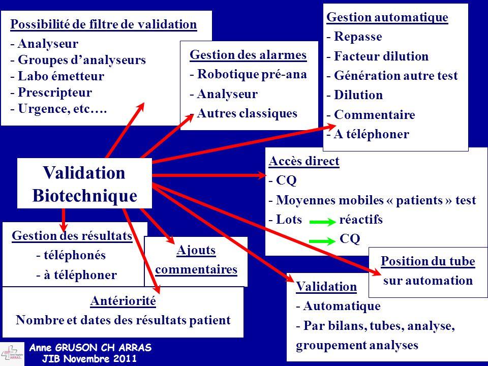Possibilité de filtre de validation - Analyseur - Groupes d'analyseurs - Labo émetteur - Prescripteur - Urgence, etc…. Accès direct - CQ - Moyennes mo