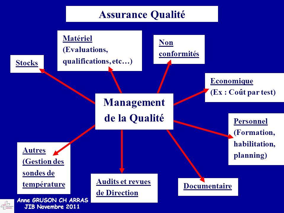 Matériel (Evaluations, qualifications, etc…) Stocks Non conformités Economique (Ex : Coût par test) Personnel (Formation, habilitation, planning) Docu