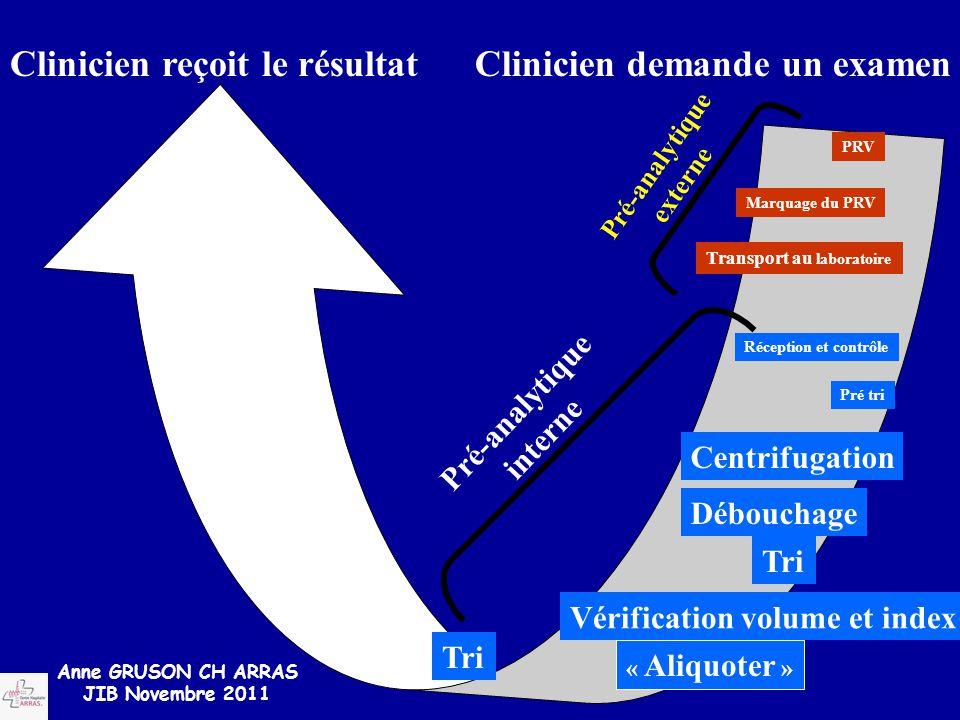 Tri « Aliquoter » Vérification volume et index Tri Débouchage Centrifugation Pré-analytique interne Transport au laboratoire Marquage du PRV PRV Pré-a