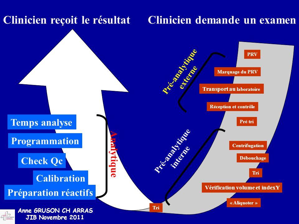 Temps analyse Programmation Check Qc Calibration Préparation réactifs Analytique Tri « Aliquoter » Vérification volume et indexY Tri Débouchage Centri