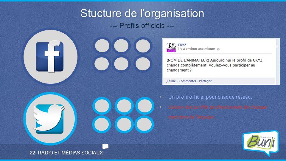 RADIO ET MÉDIAS SOCIAUX Stucture de l'organisation --- Profils officiels --- Un profil officiel pour chaque réseau. Liaison des profils professionnels