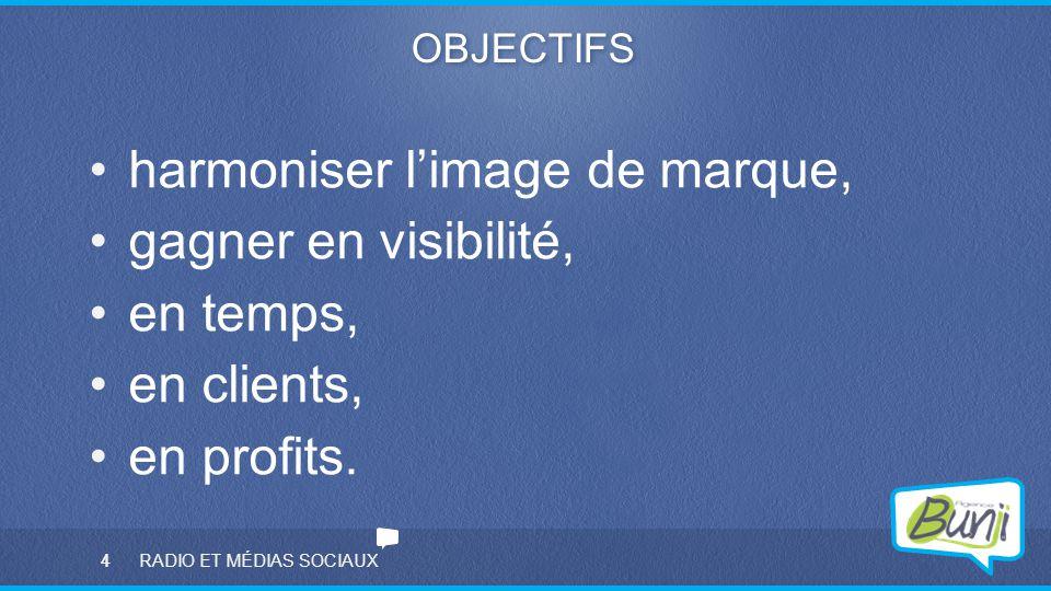 4 OBJECTIFS harmoniser l'image de marque, gagner en visibilité, en temps, en clients, en profits. 4