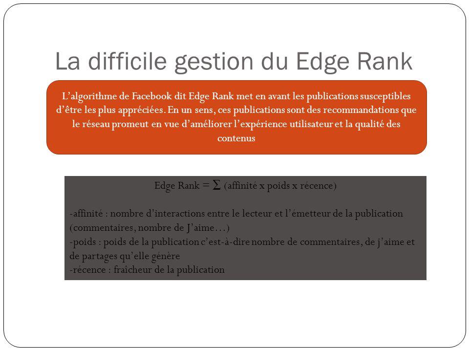 La difficile gestion du Edge Rank L'algorithme de Facebook dit Edge Rank met en avant les publications susceptibles d'être les plus appréciées.