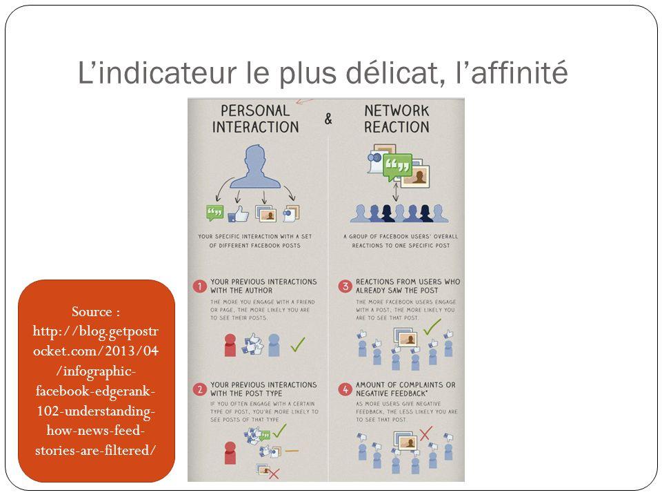 L'indicateur le plus délicat, l'affinité Source : http://blog.getpostr ocket.com/2013/04 /infographic- facebook-edgerank- 102-understanding- how-news-feed- stories-are-filtered/