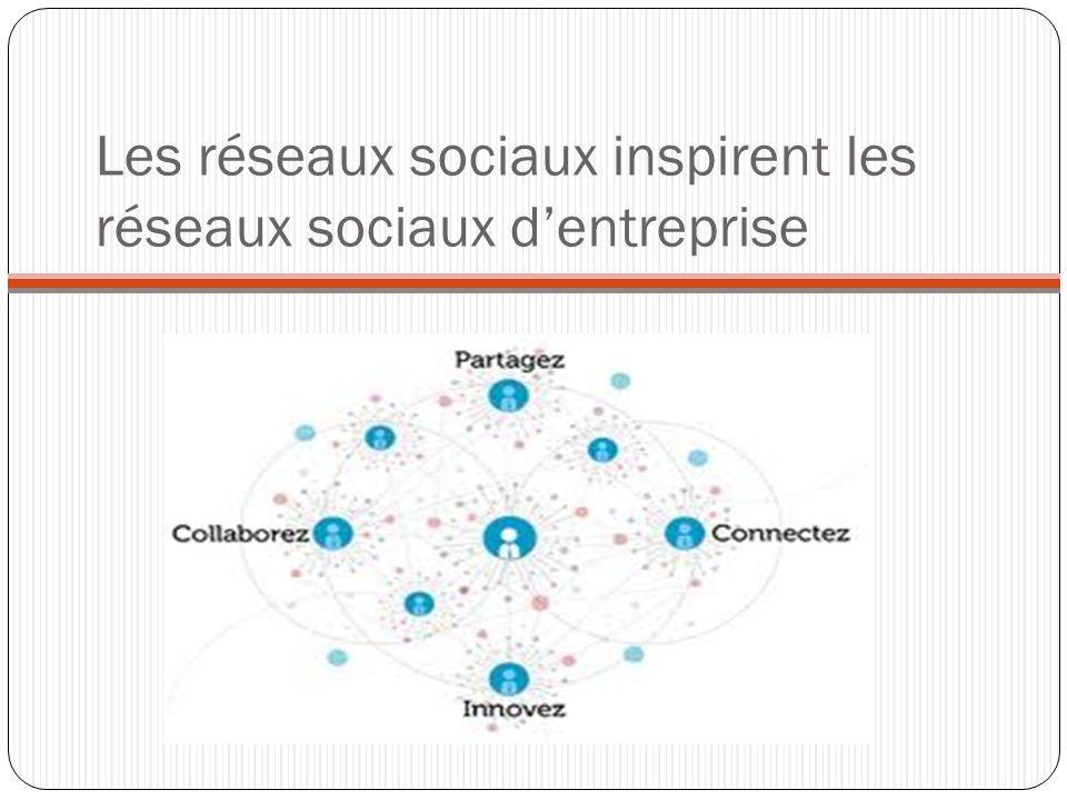 Les réseaux sociaux inspirent les réseaux sociaux d'entreprise