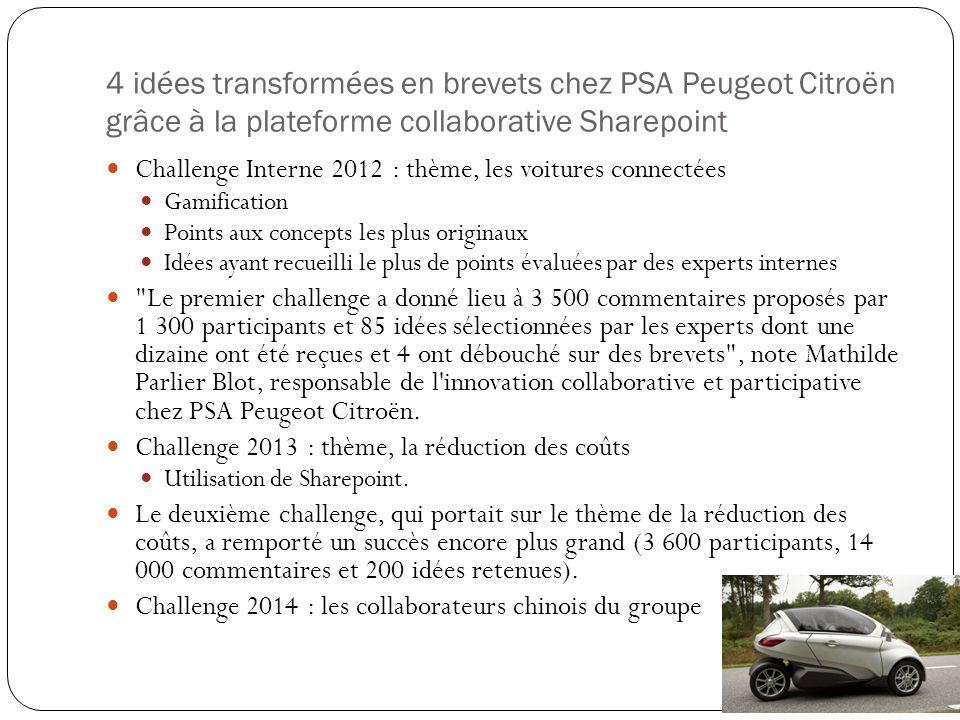 4 idées transformées en brevets chez PSA Peugeot Citroën grâce à la plateforme collaborative Sharepoint Challenge Interne 2012 : thème, les voitures connectées Gamification Points aux concepts les plus originaux Idées ayant recueilli le plus de points évaluées par des experts internes Le premier challenge a donné lieu à 3 500 commentaires proposés par 1 300 participants et 85 idées sélectionnées par les experts dont une dizaine ont été reçues et 4 ont débouché sur des brevets , note Mathilde Parlier Blot, responsable de l innovation collaborative et participative chez PSA Peugeot Citroën.