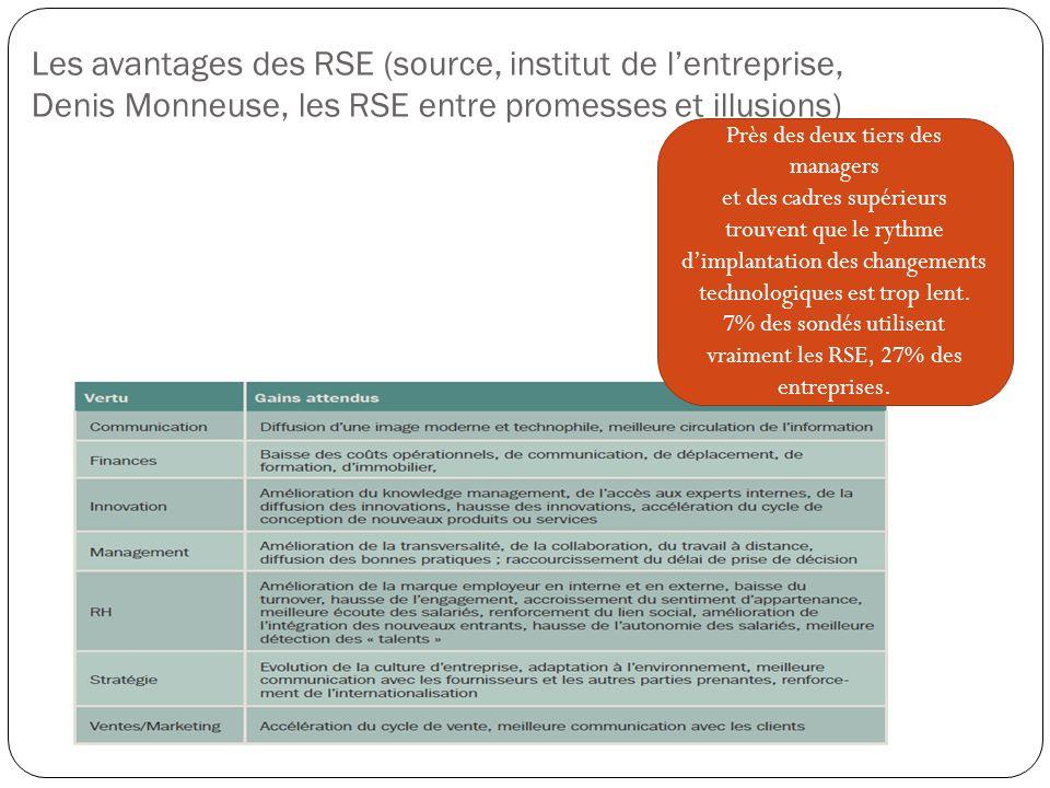 Les avantages des RSE (source, institut de l'entreprise, Denis Monneuse, les RSE entre promesses et illusions) Près des deux tiers des managers et des cadres supérieurs trouvent que le rythme d'implantation des changements technologiques est trop lent.