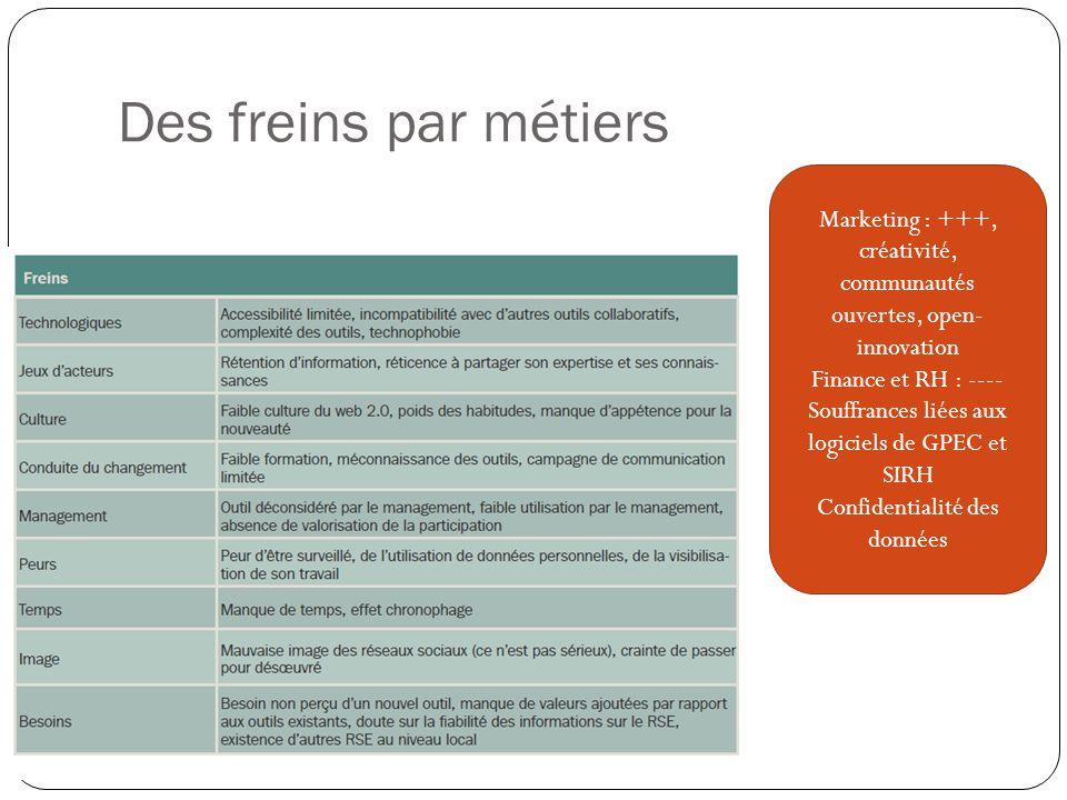 Des freins par métiers Marketing : +++, créativité, communautés ouvertes, open- innovation Finance et RH : ---- Souffrances liées aux logiciels de GPEC et SIRH Confidentialité des données
