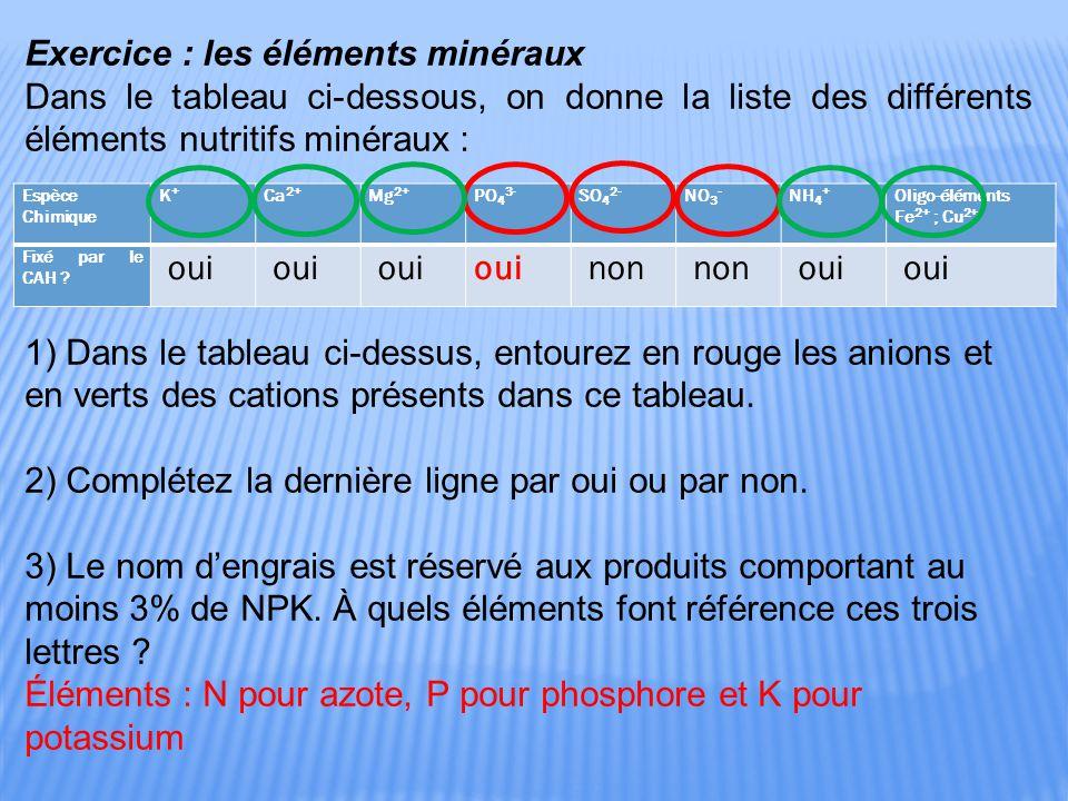 Exercice : les éléments minéraux Dans le tableau ci-dessous, on donne la liste des différents éléments nutritifs minéraux : 1) Dans le tableau ci-dessus, entourez en rouge les anions et en verts des cations présents dans ce tableau.
