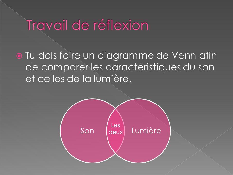  Tu dois faire un diagramme de Venn afin de comparer les caractéristiques du son et celles de la lumière. SonLumière Les deux