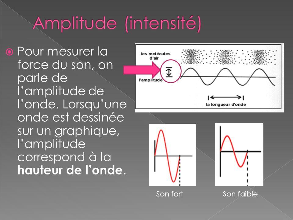  Pour mesurer la force du son, on parle de l'amplitude de l'onde. Lorsqu'une onde est dessinée sur un graphique, l'amplitude correspond à la hauteur