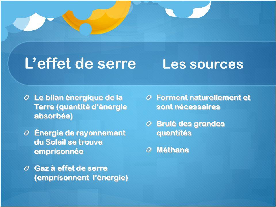 L'effet de serre Les sources Le bilan énergique de la Terre (quantité d'énergie absorbée) Énergie de rayonnement du Soleil se trouve emprisonnée Gaz à