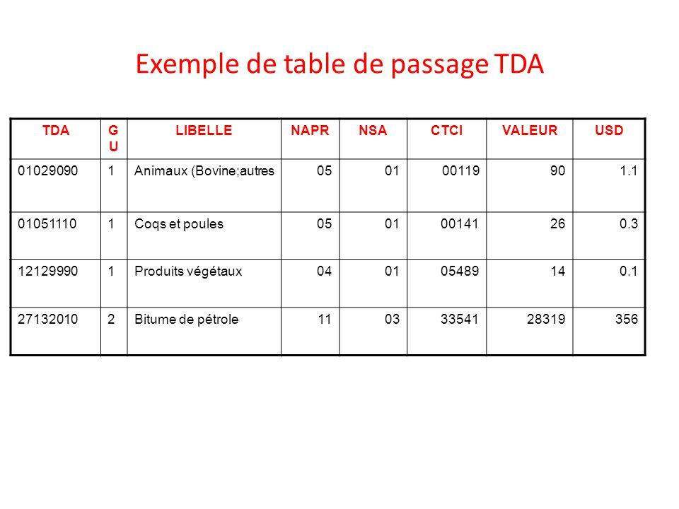 Exemple de table de passage TDA TDAGUGU LIBELLENAPRNSACTCIVALEURUSD 010290901Animaux (Bovine;autres050100119901.1 010511101Coqs et poules050100141260.