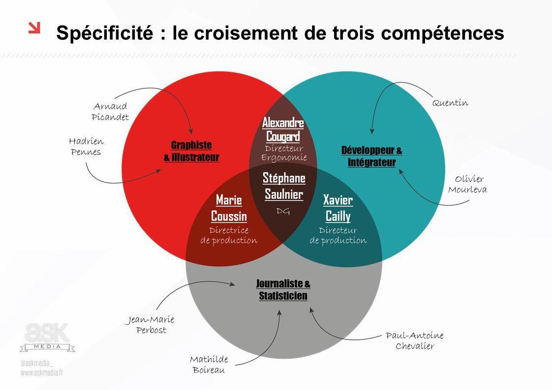 Spécificité : le croisement de trois compétences