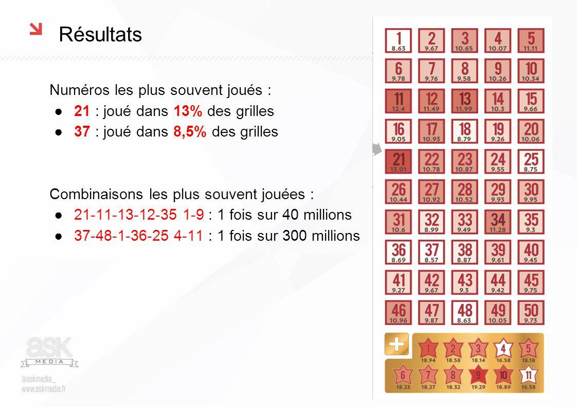Résultats Numéros les plus souvent joués : ●21 : joué dans 13% des grilles ●37 : joué dans 8,5% des grilles Combinaisons les plus souvent jouées : ●21