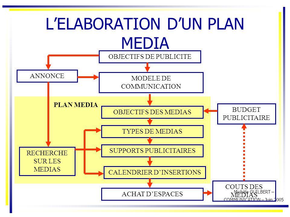 Michèle GUILBERT – COMMUNICATION – Juin 2005 L'ELABORATION D'UN PLAN MEDIA OBJECTIFS DE PUBLICITE ANNONCE MODELE DE COMMUNICATION TYPES DE MEDIAS SUPP