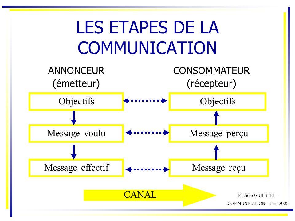 Michèle GUILBERT – COMMUNICATION – Juin 2005 LES ETAPES DE LA COMMUNICATION ANNONCEUR (émetteur) CONSOMMATEUR (récepteur) Objectifs Message voulu Mess