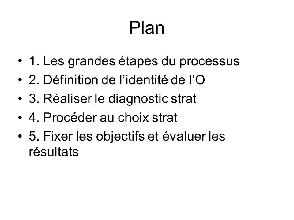 Plan 1. Les grandes étapes du processus 2. Définition de l'identité de l'O 3.