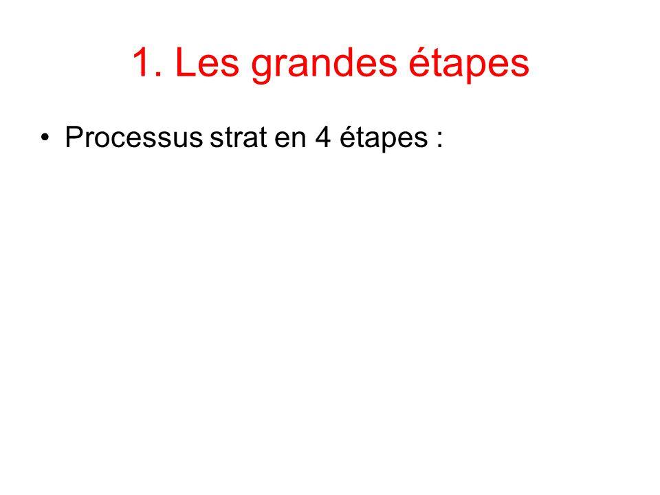 1. Les grandes étapes Processus strat en 4 étapes :