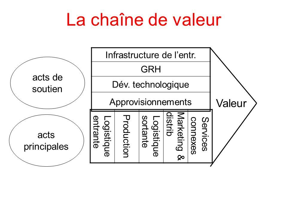 La chaîne de valeur Infrastructure de l'entr. GRH Dév.