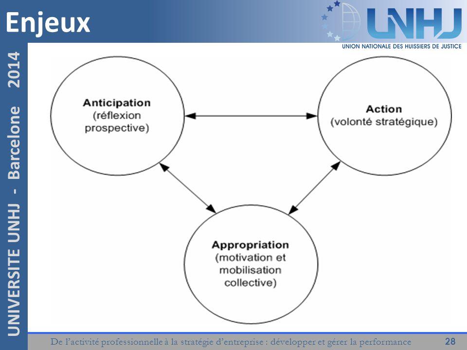 De l'activité professionnelle à la stratégie d'entreprise : développer et gérer la performance 28 UNIVERSITE UNHJ - Barcelone 2014 Enjeux