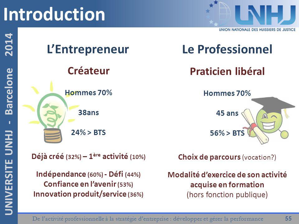De l'activité professionnelle à la stratégie d'entreprise : développer et gérer la performance 55 UNIVERSITE UNHJ - Barcelone 2014 Introduction L'Entrepreneur Créateur Hommes 70% 38ans 24% > BTS Déjà créé (32%) – 1 ère activité (10%) Indépendance (60%) - Défi (44%) Confiance en l'avenir (53%) Innovation produit/service (36%) Le Professionnel Praticien libéral Hommes 70% 45 ans 56% > BTS Choix de parcours (vocation?) Modalité d'exercice de son activité acquise en formation (hors fonction publique)