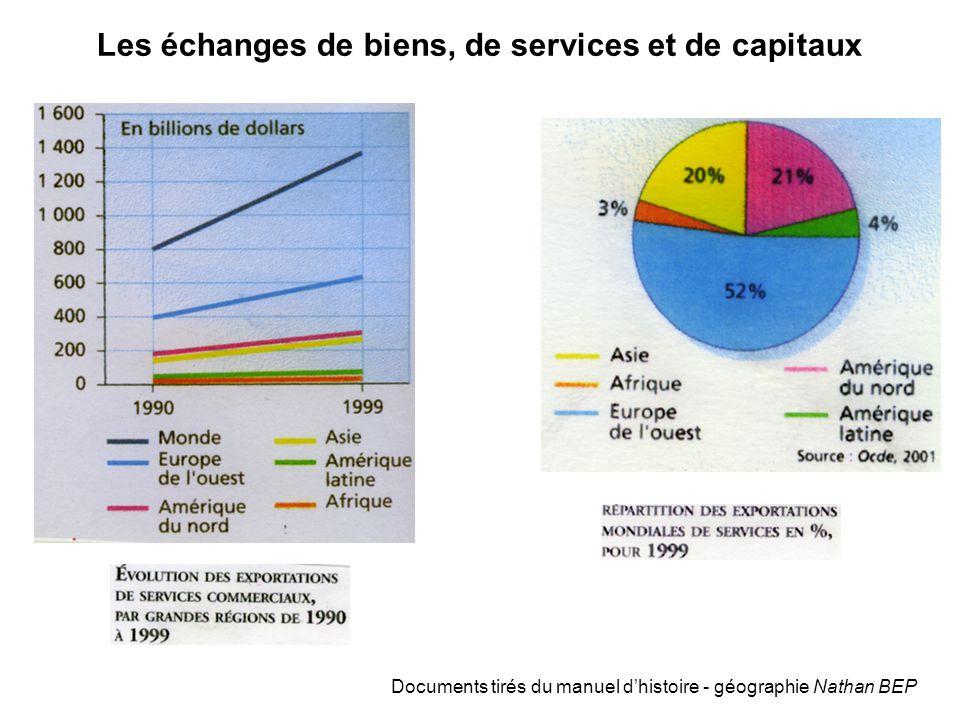 Les échanges de biens, de services et de capitaux Documents tirés du manuel d'histoire - géographie Nathan BEP