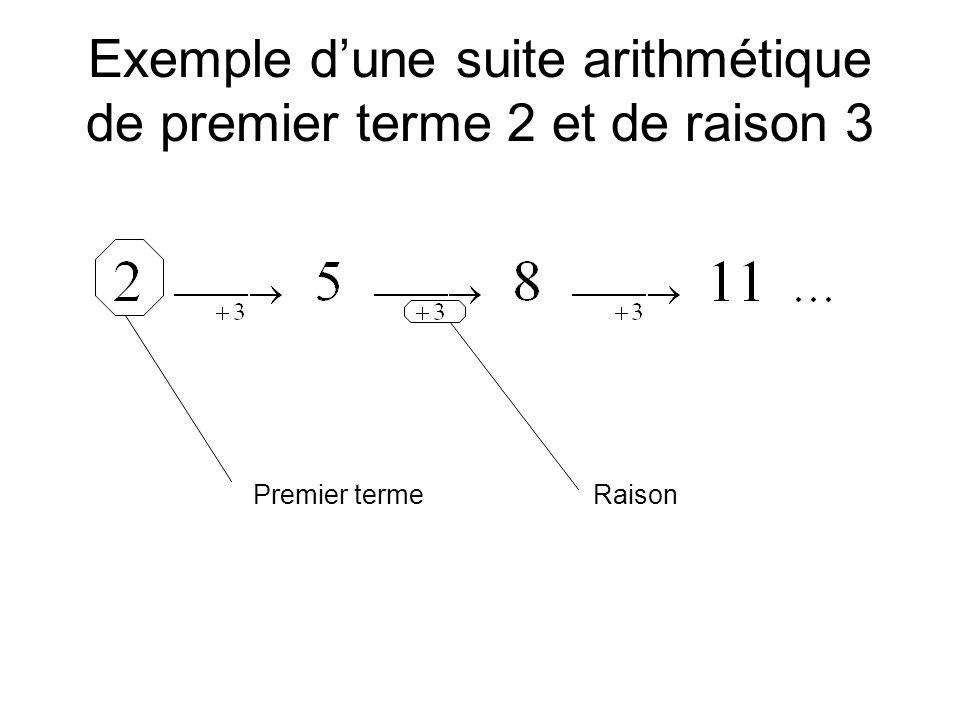 Exemple d'une suite arithmétique de premier terme 2 et de raison 3 RaisonPremier terme