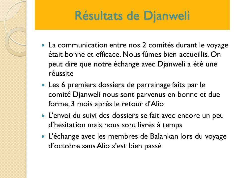 Résultats de Djanweli La communication entre nos 2 comités durant le voyage était bonne et efficace. Nous fûmes bien accueillis. On peut dire que notr