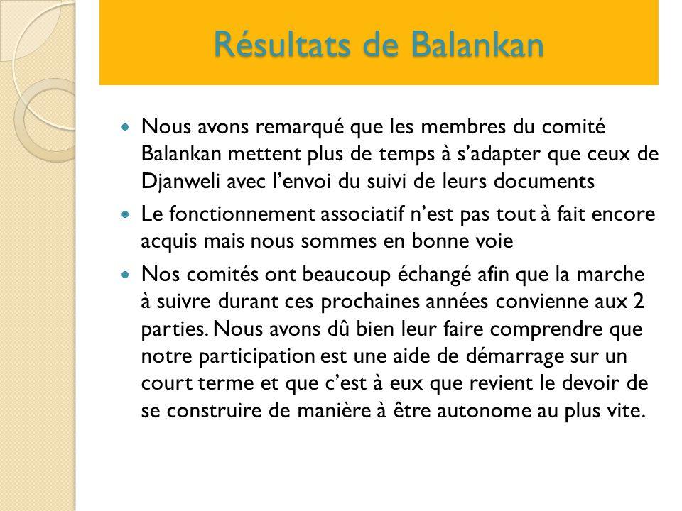 Résultats de Balankan Nous avons remarqué que les membres du comité Balankan mettent plus de temps à s'adapter que ceux de Djanweli avec l'envoi du su