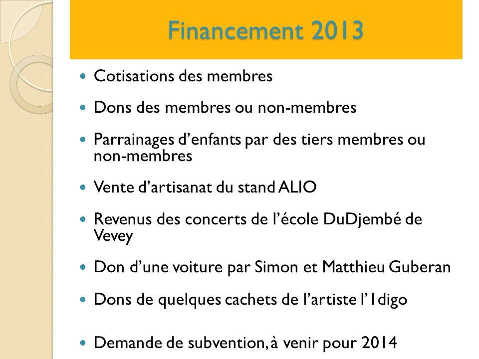 Financement 2013 Cotisations des membres Dons des membres ou non-membres Parrainages d'enfants par des tiers membres ou non-membres Vente d'artisanat