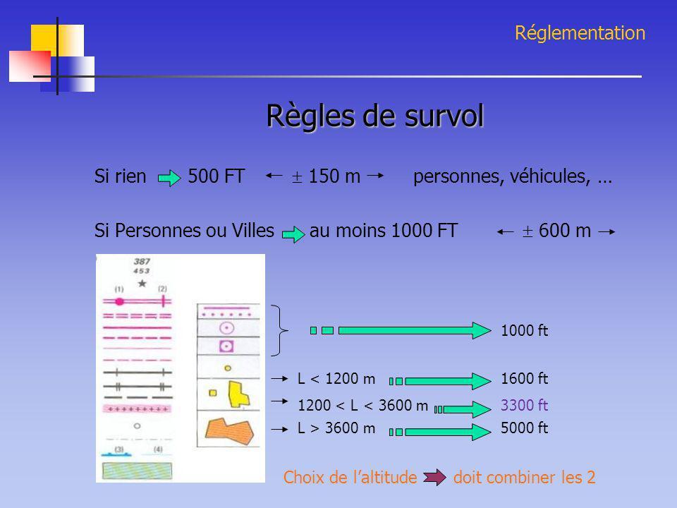Réglementation Règles de survol Si rien 500 FT  150 m personnes, véhicules, … Si Personnes ou Villes au moins 1000 FT  600 m 1000 ft L < 1200 m1600
