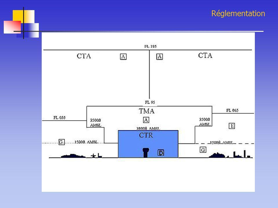 Réglementation Le Survol de l'eau ATTENTION  Nécessite une augmentation du niveau de sécurité: FG, limite Horizon non visible, etc…  Emport d'équipement spécifique: 1 min de vol à 100 kt3 heures de nage.