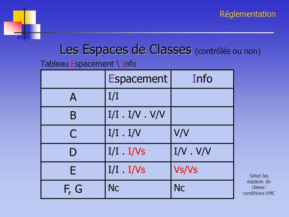 Les Espaces de Classes Les Espaces de Classes (contrôlés ou non) Tableau Espacement \ Info EspacementInfo A I/I B I/I. I/V. V/V C I/I. I/VV/V D I/I. I