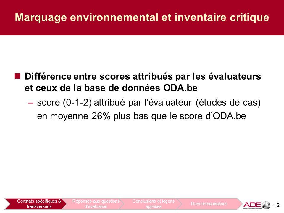 12 Marquage environnemental et inventaire critique Différence entre scores attribués par les évaluateurs et ceux de la base de données ODA.be –score (0-1-2) attribué par l'évaluateur (études de cas) en moyenne 26% plus bas que le score d'ODA.be Constats spécifiques & transversaux Réponses aux questions d'évaluation Conclusions et leçons apprises Recommandations