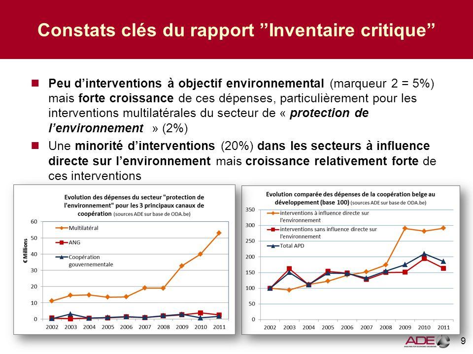 9 Constats clés du rapport Inventaire critique Peu d'interventions à objectif environnemental (marqueur 2 = 5%) mais forte croissance de ces dépenses, particulièrement pour les interventions multilatérales du secteur de « protection de l'environnement » (2%) Une minorité d'interventions (20%) dans les secteurs à influence directe sur l'environnement mais croissance relativement forte de ces interventions