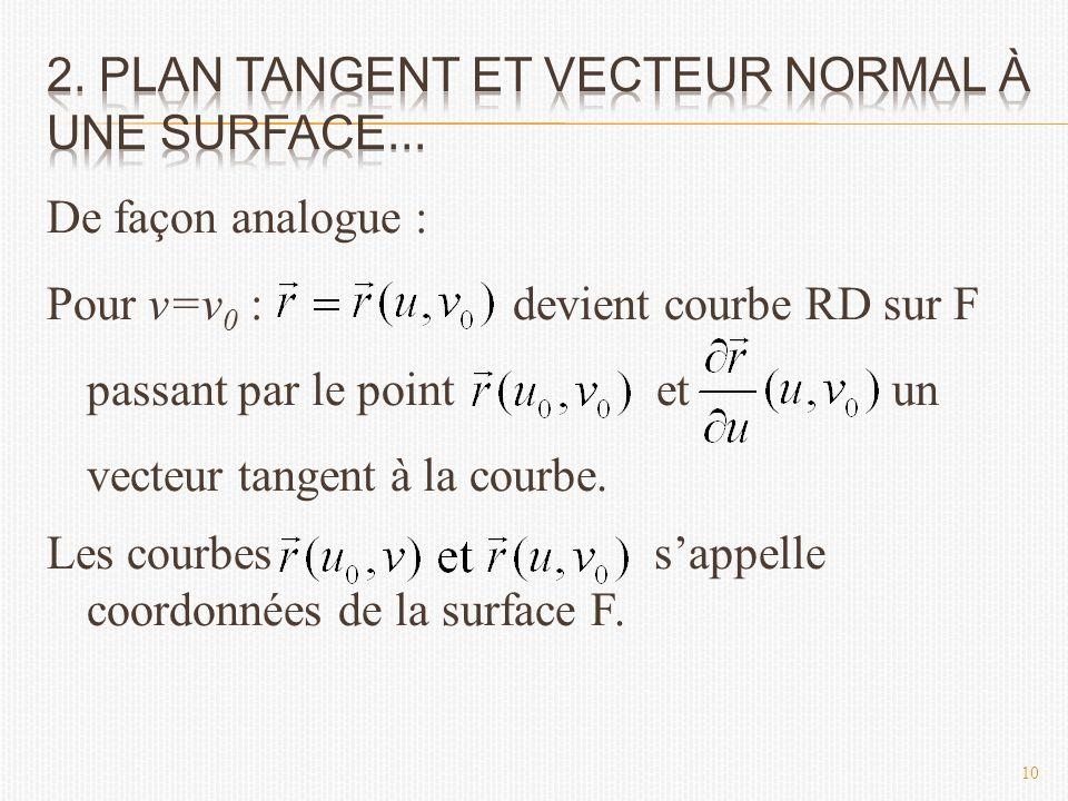 De façon analogue : Pour v=v 0 : devient courbe RD sur F passant par le point et un vecteur tangent à la courbe.