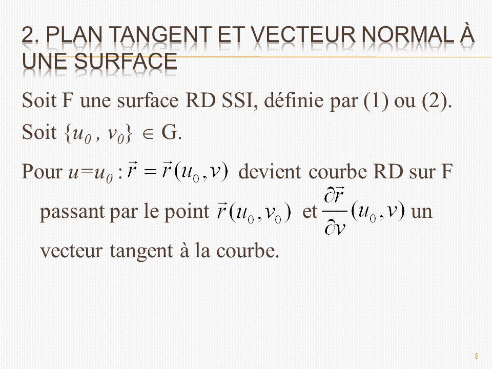 Soit F une surface RD SSI, définie par (1) ou (2).