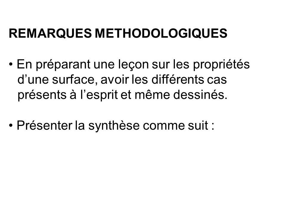 REMARQUES METHODOLOGIQUES En préparant une leçon sur les propriétés d'une surface, avoir les différents cas présents à l'esprit et même dessinés.