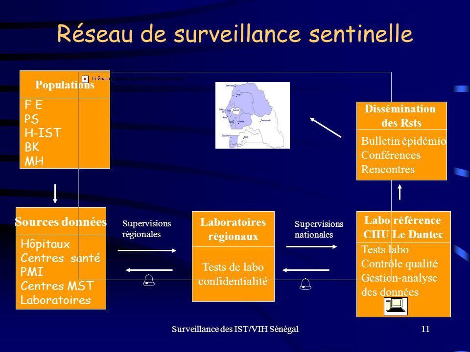 Surveillance des IST/VIH Sénégal11 Réseau de surveillance sentinelle Populations F E PS H-IST BK MH Sources données Hôpitaux Centres santé PMI Centres
