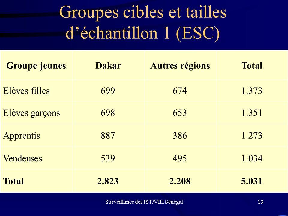 Surveillance des IST/VIH Sénégal13 Groupes cibles et tailles d'échantillon 1 (ESC) 5.0312.2082.823Total 1.034495539Vendeuses 1.273386887Apprentis 1.35