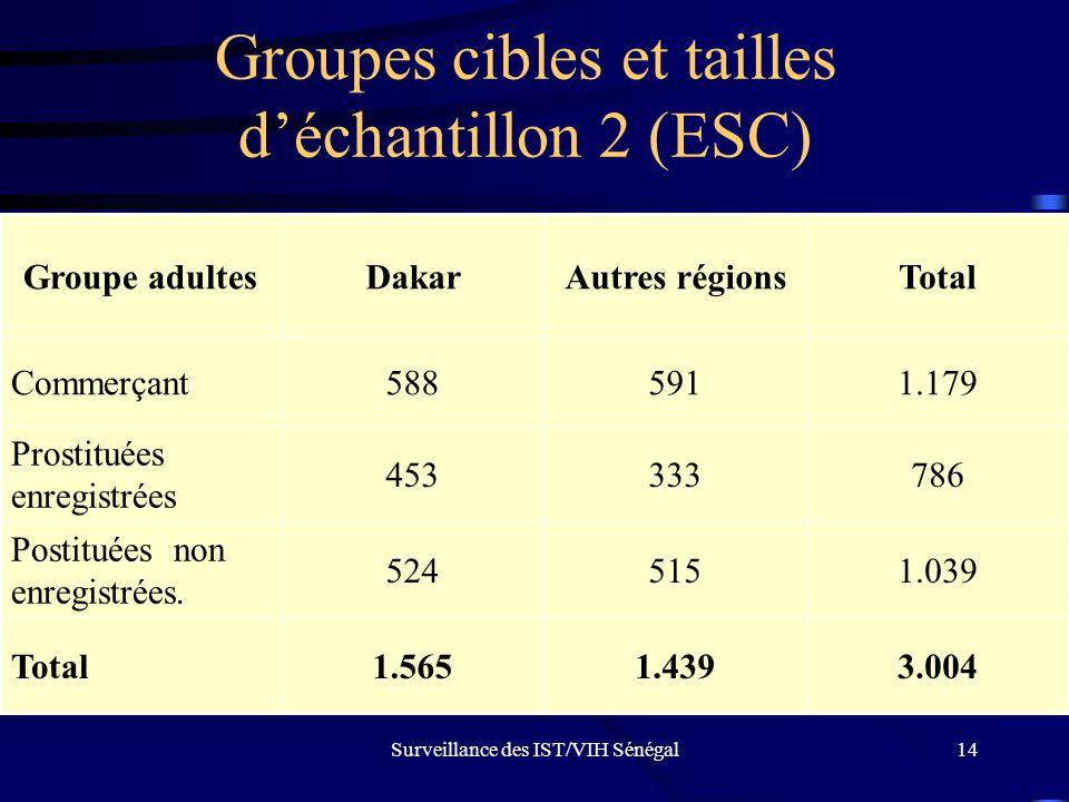 Surveillance des IST/VIH Sénégal14 Groupes cibles et tailles d'échantillon 2 (ESC) 3.0041.4391.565Total 1.039515524 Postituées non enregistrées. 78633