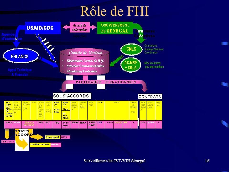 Surveillance des IST/VIH Sénégal16 Rôle de FHI